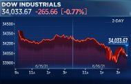 Dow falls 260 points after Fed signals 2 rate hikes in 2023